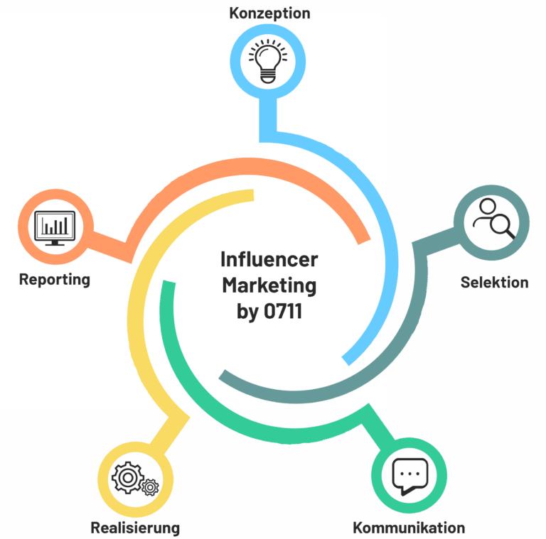 Infografik_Influencer Marketing